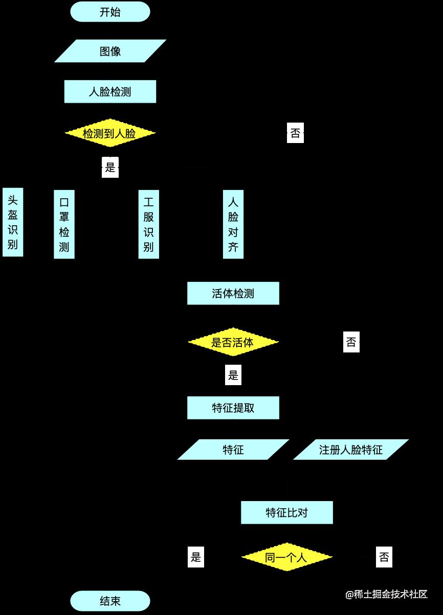 图10  - 二期完全端识别算法设计