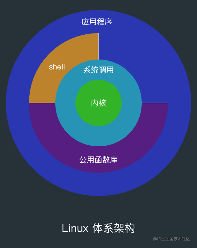 Linux 体系架构.png