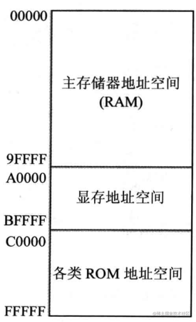 各类存储器的物理地址情况