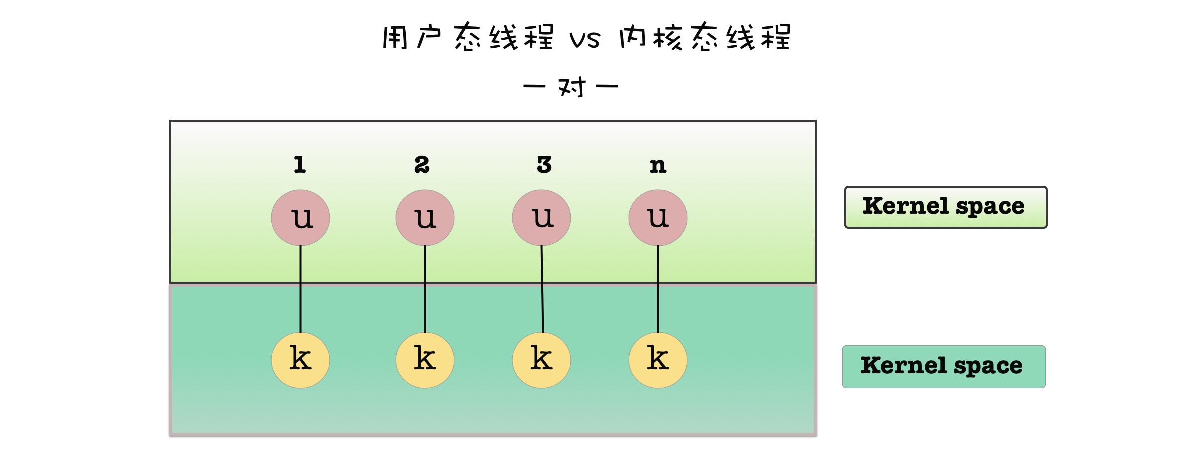 用户态线程与内核态线程一对一