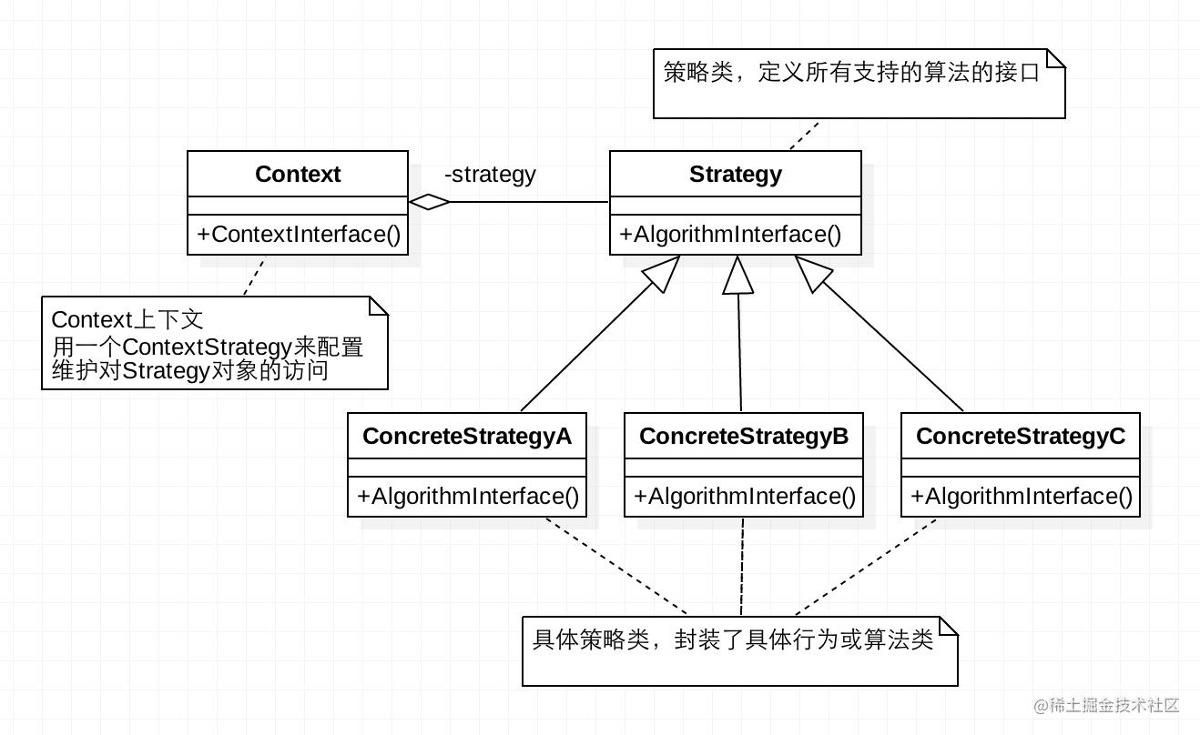 策略模式UML图