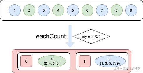 eachCount