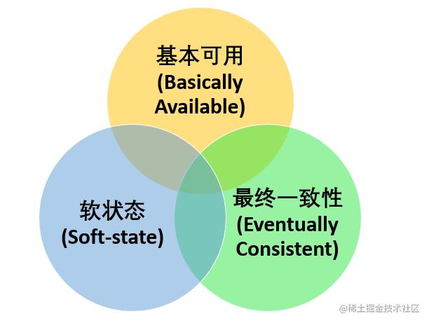 BASE理论三要素