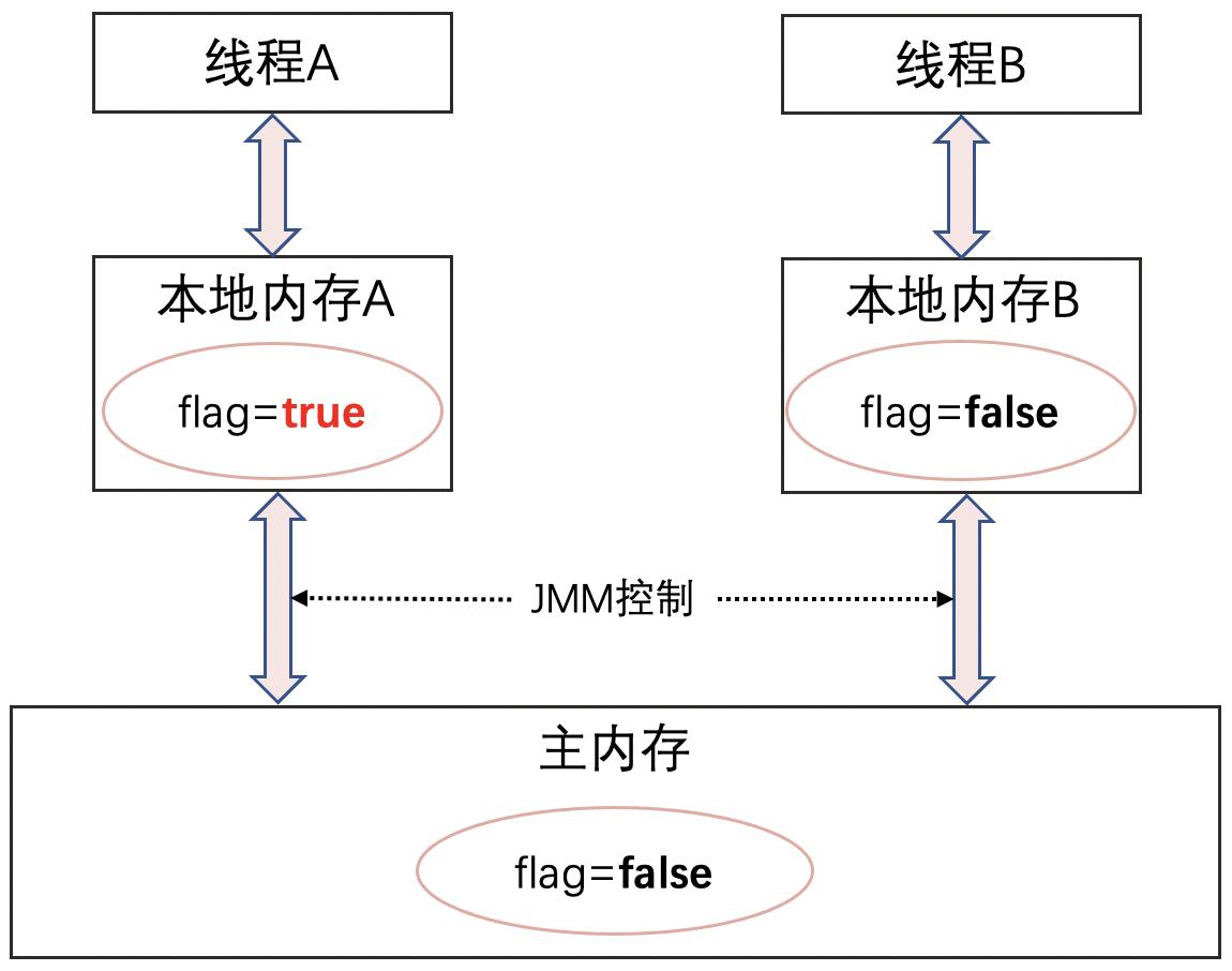 深入汇编指令解析Java关键字volatile