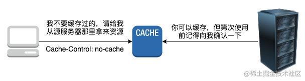 no-cache