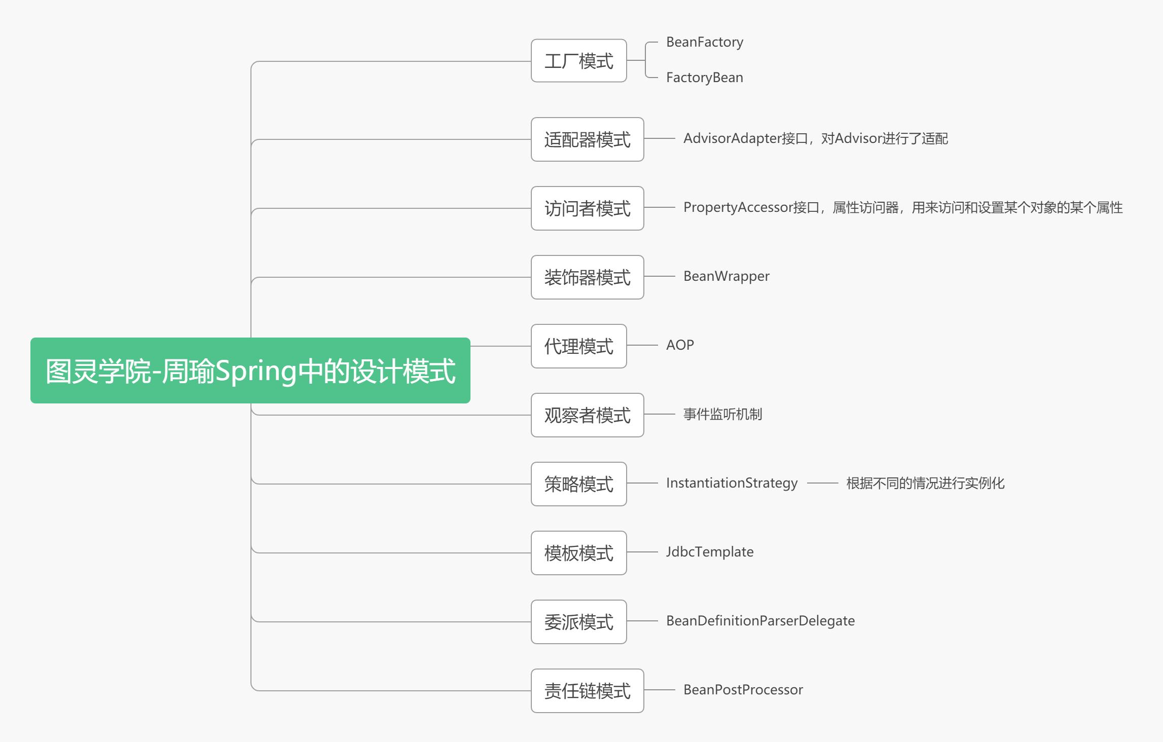 Spring中的设计模式 (1).png