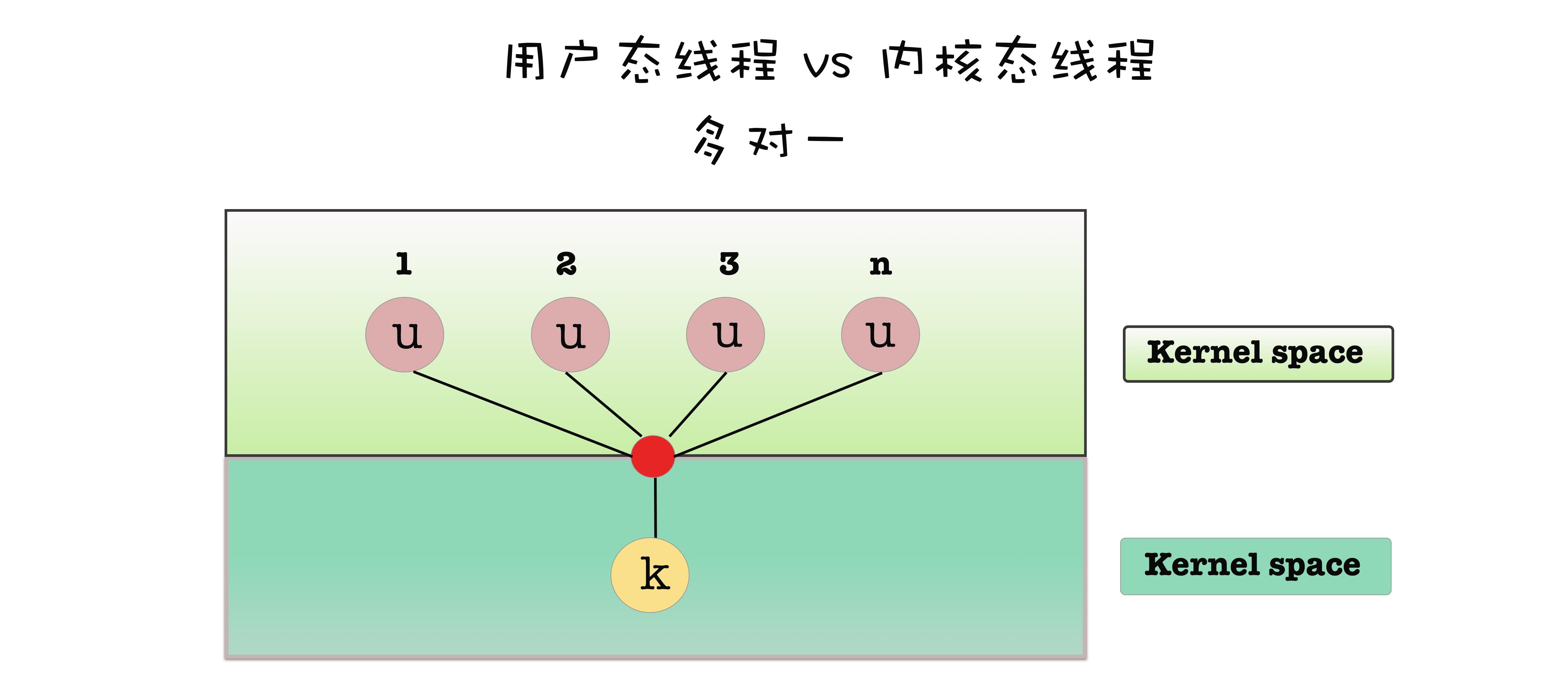 用户态线程与内核态线程多对一