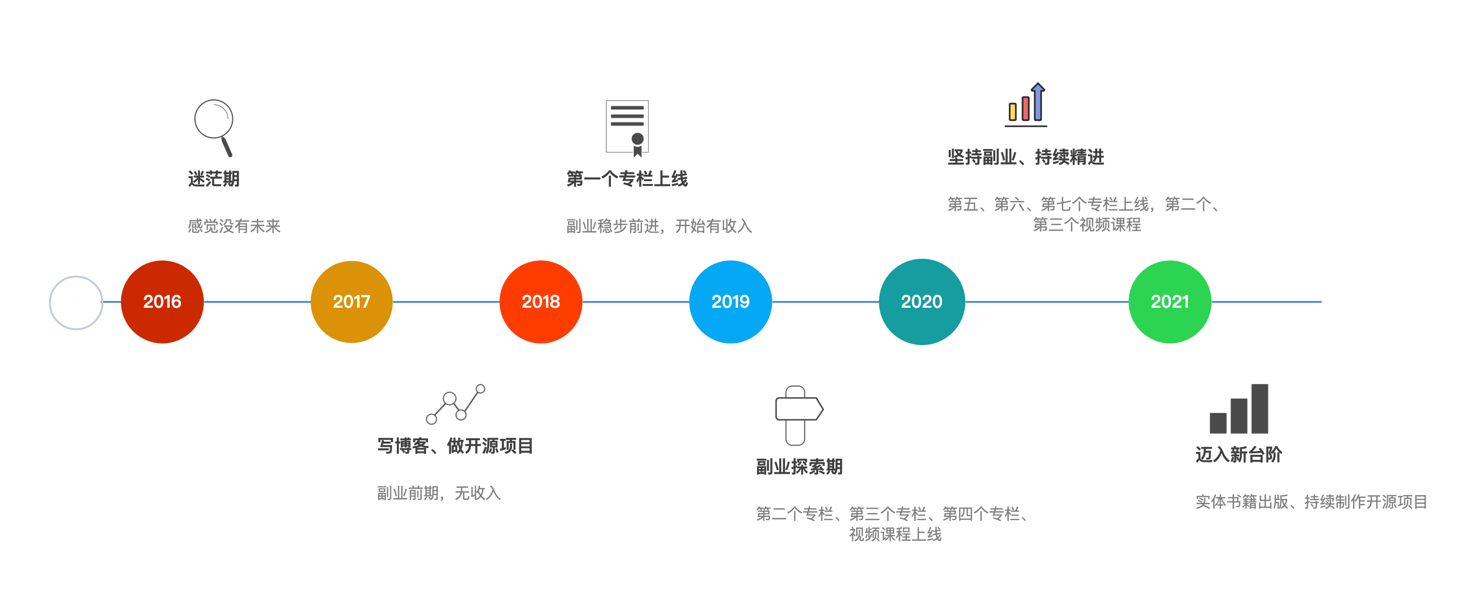 2016-2021