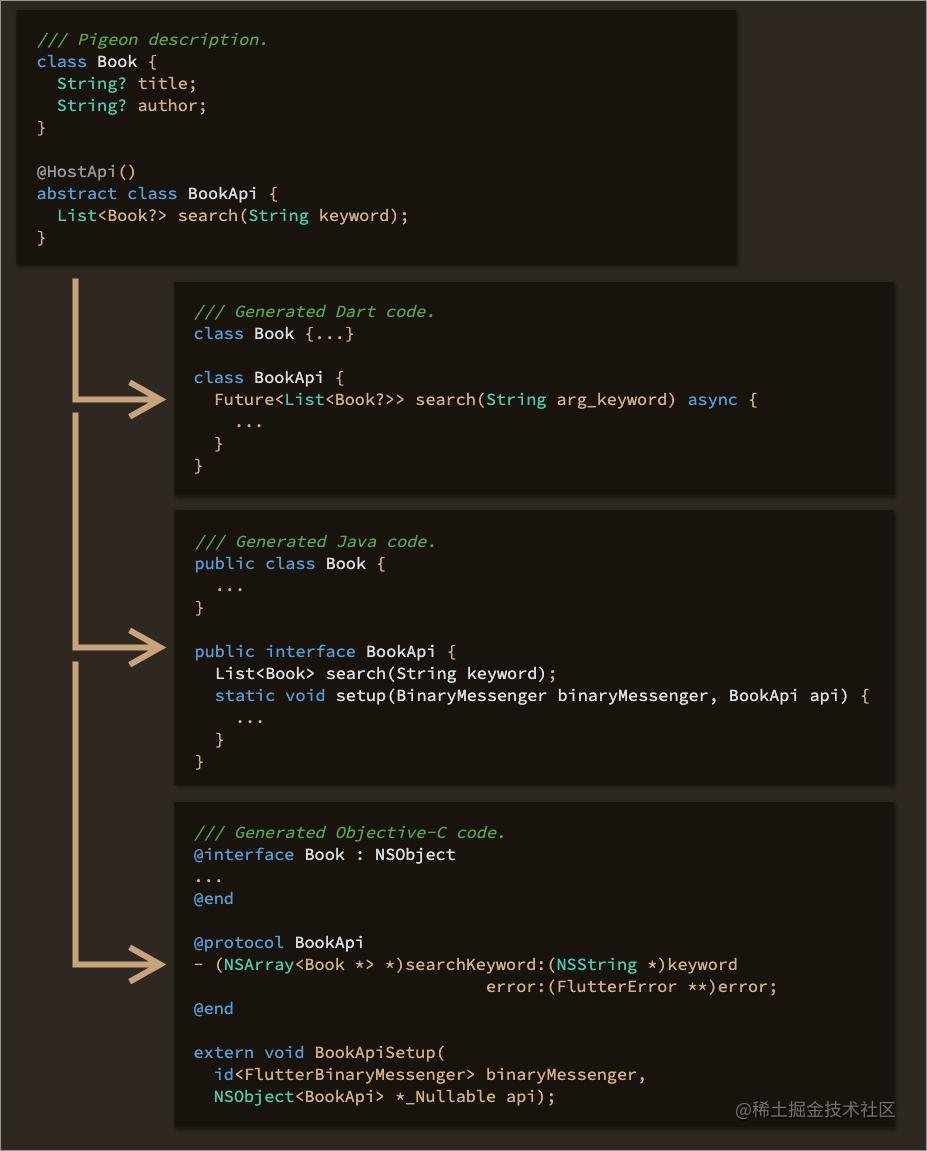 Pigeon 生成的示例代码
