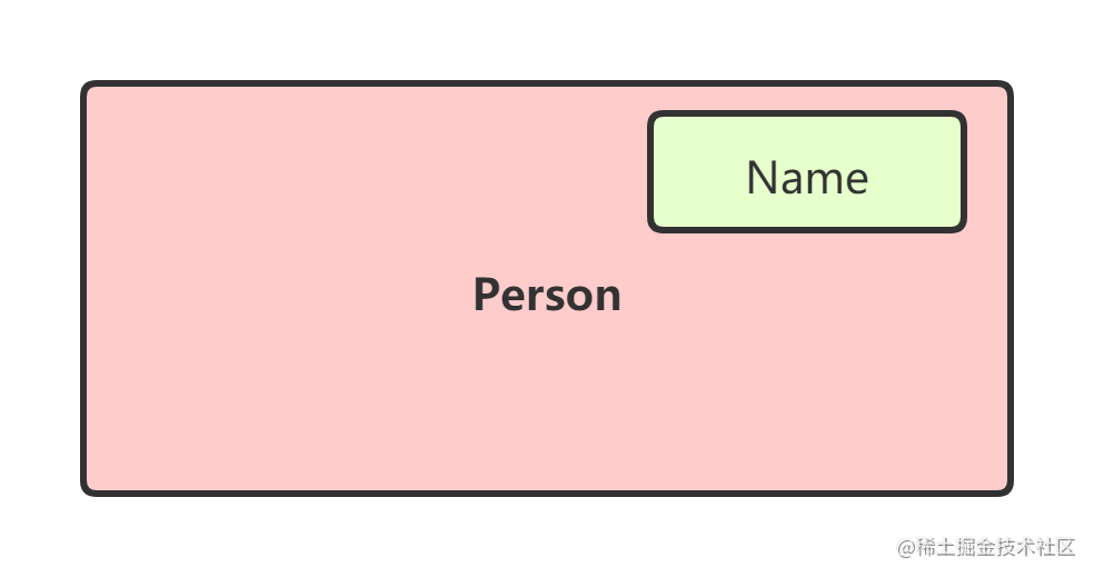 Person和Name.png