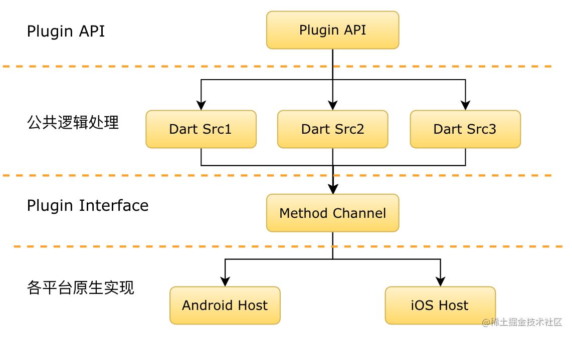 MTFlutter Plugin 架构图