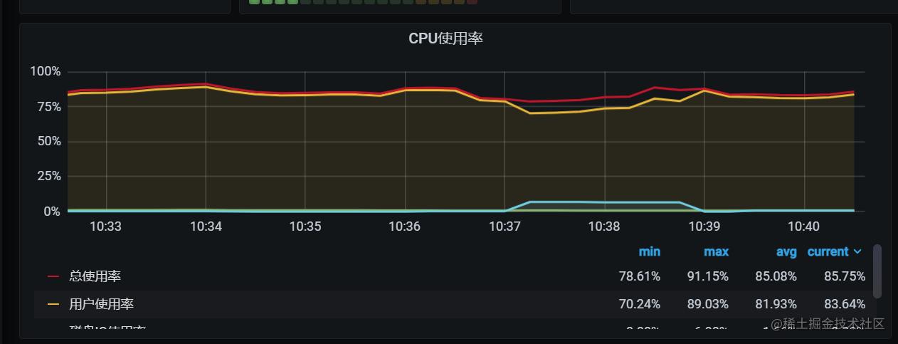 线程池+同步队列+一批50poll+CPU使用率.png