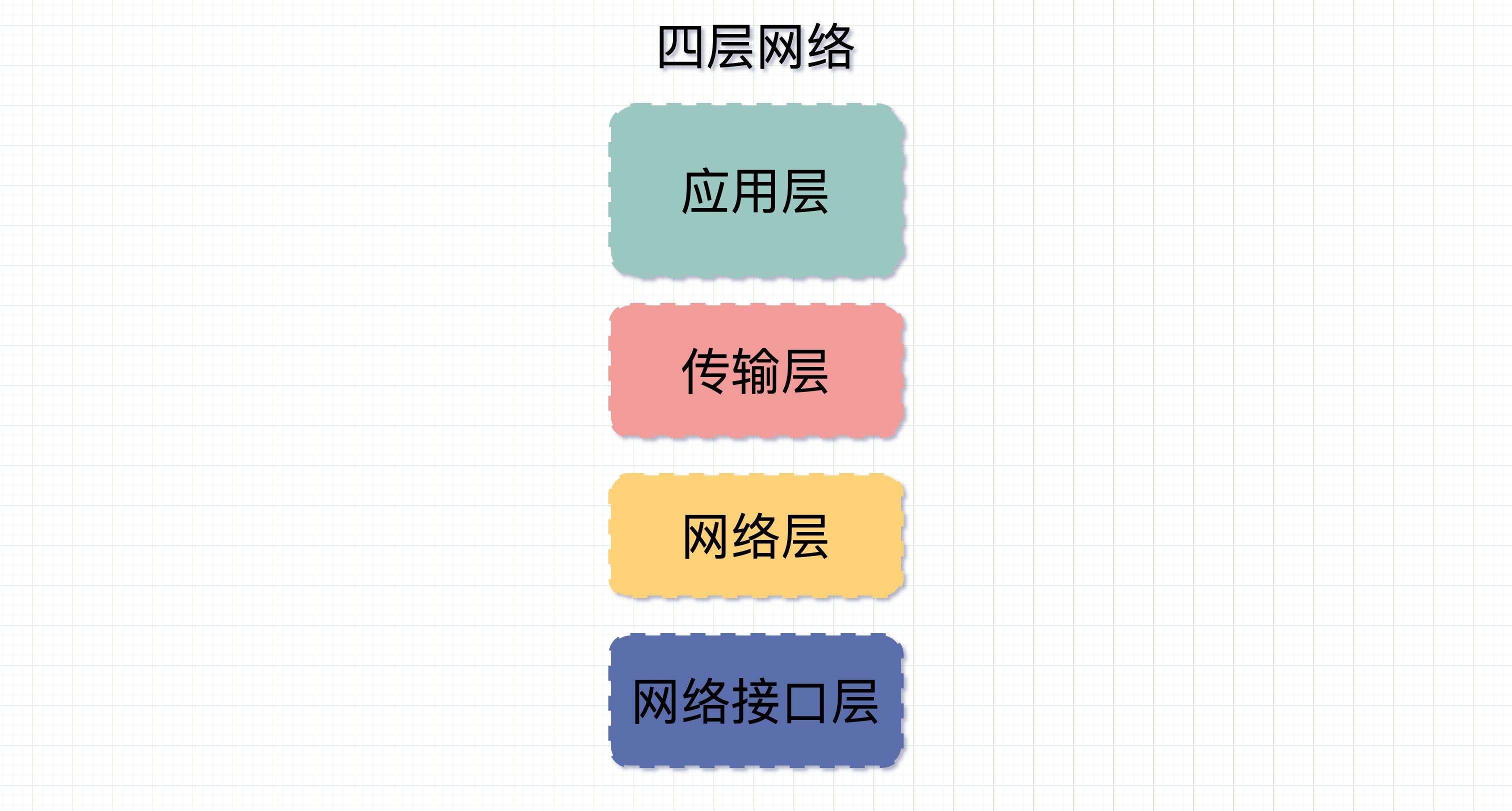四层网络协议
