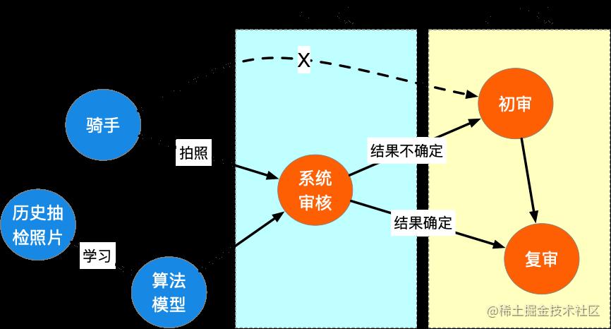 图3 - 抽检审核流程