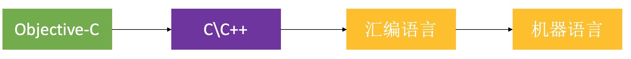 Objective-C执行过程