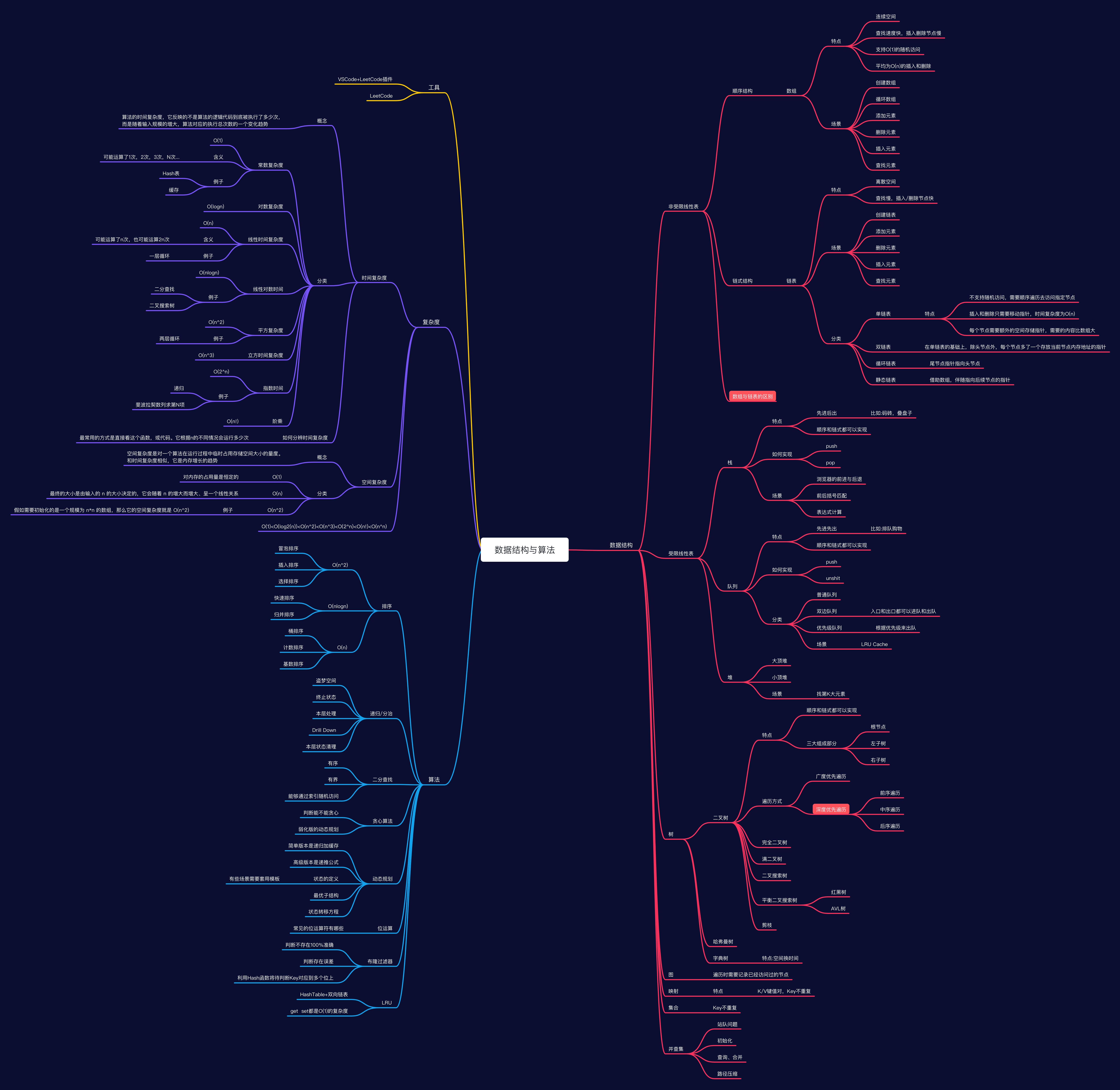我的数据结构与算法🥶