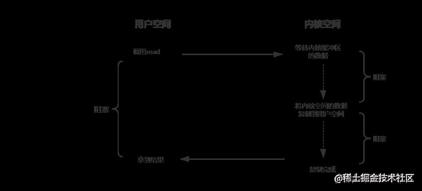 BIO模型.png