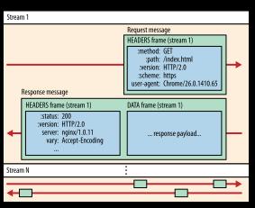 HTTP/2 数据流、消息和帧