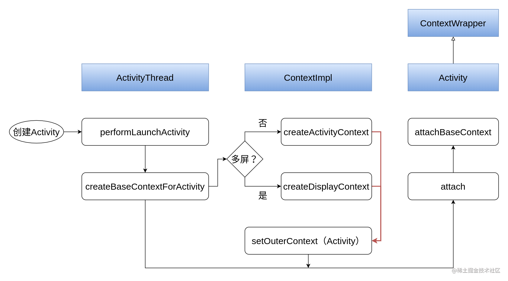 Android 基础组件 Context Activity