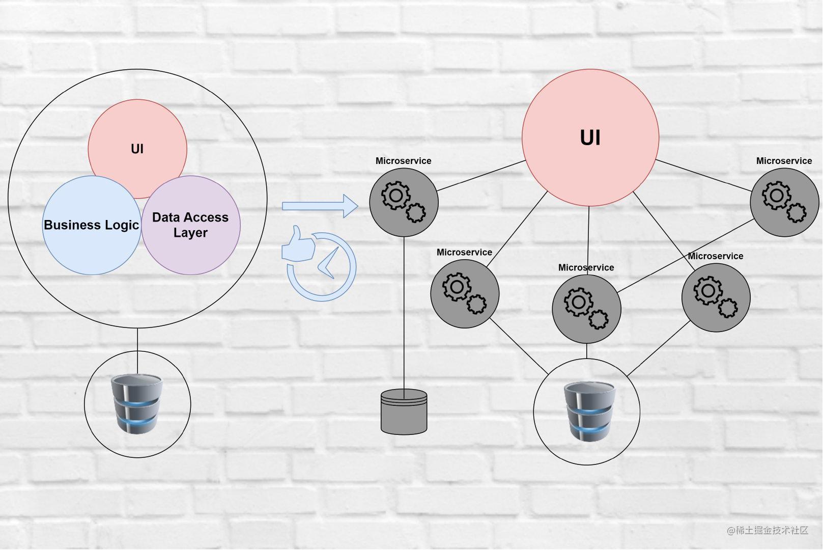 Monolithic Architecture vs. Microservice Architecture