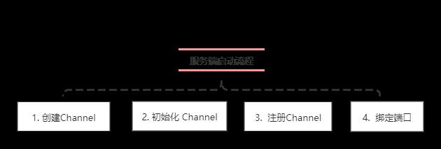 服务端启动流程.png