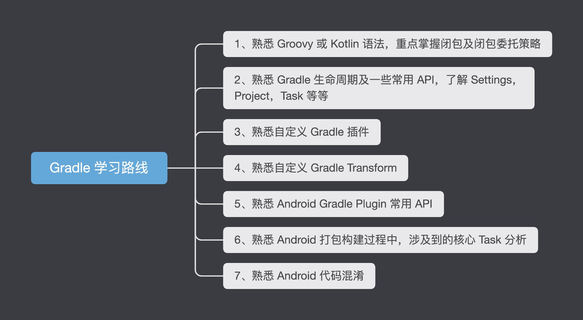 Gradle_learning