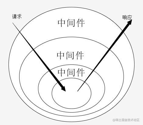 洋葱模型图如下图所示:
