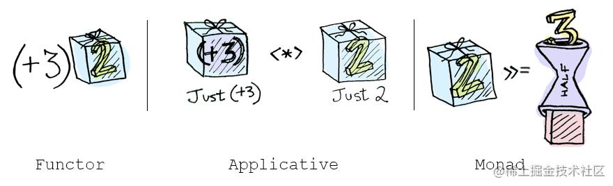 functor-applicative-monad