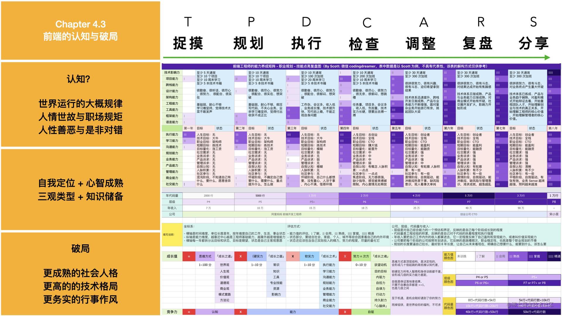 前端职业现状与破局- Scott -10-24.020.jpeg