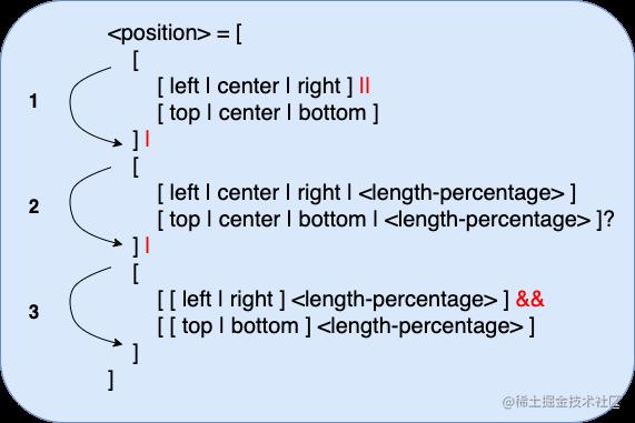 <position>数据类型的语法