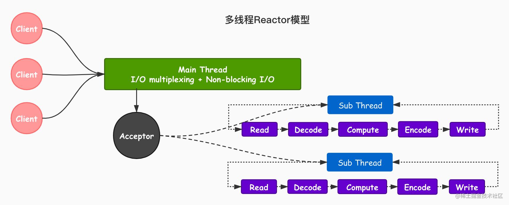 多线程Reactor模型.jpg