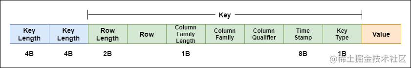 HFile 具体结构