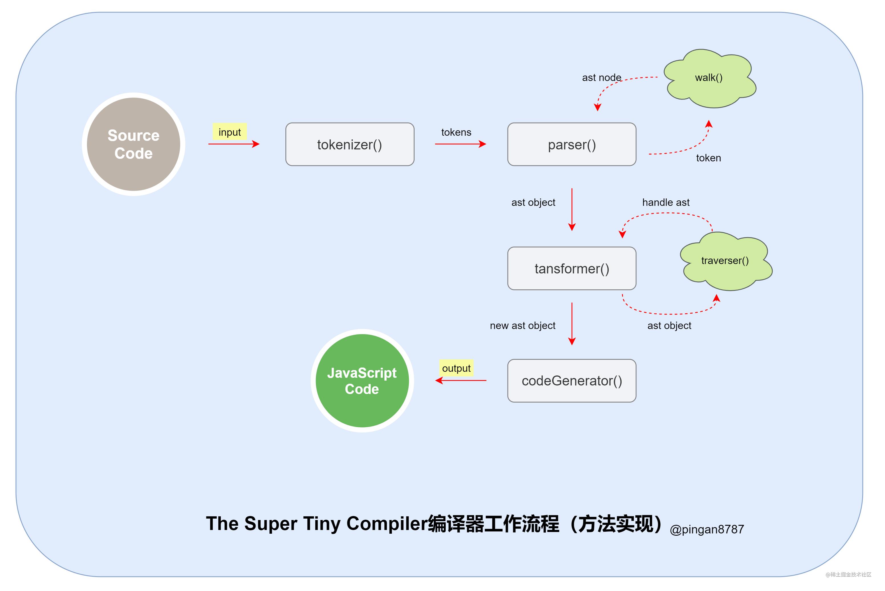 The Super Tiny Compiler编译器工作流程(方法实现).png