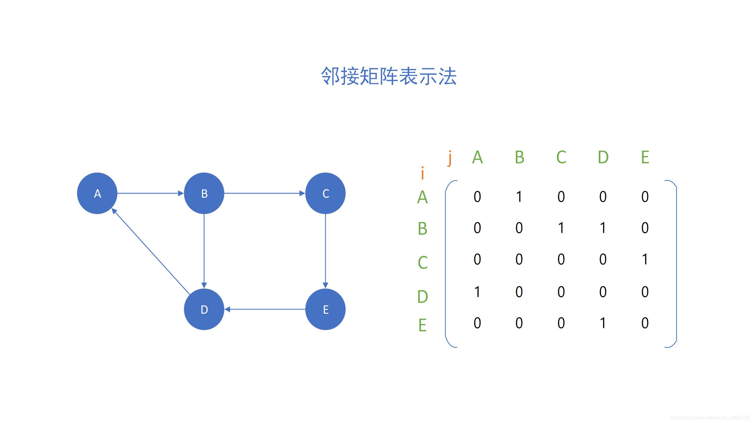 邻接矩阵表示法