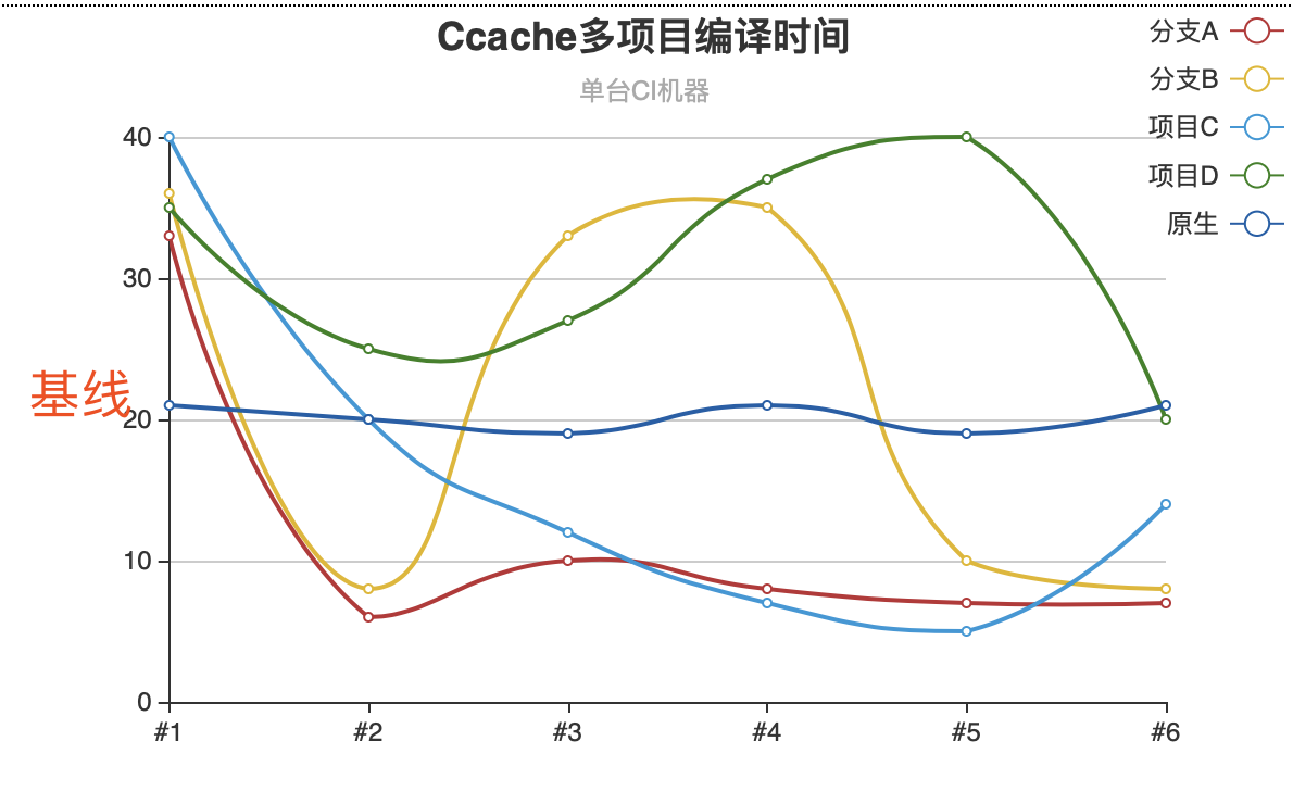 Ccache多项目编译时间曲线图